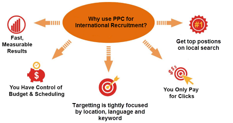Pay-per-Click for international student recruitment
