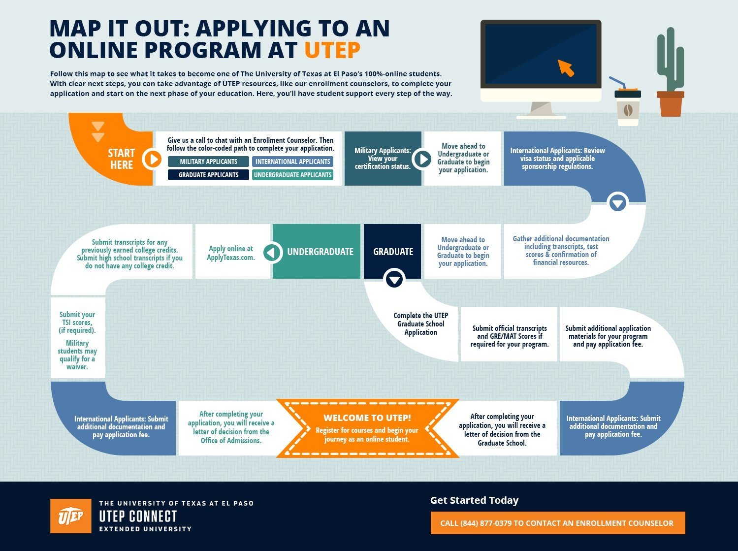 higher ed infographic