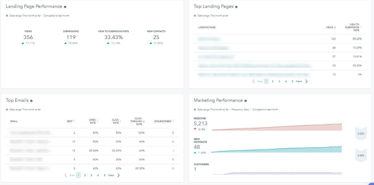 marketing automation reporting for schools