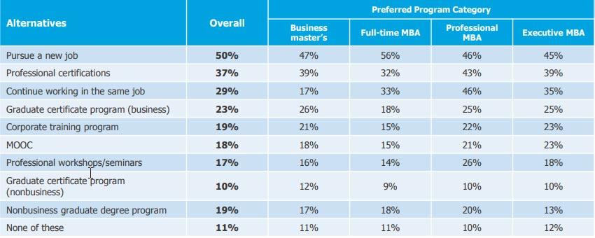 business school digital marketing strategies