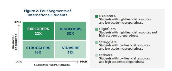 crm segmentation for education