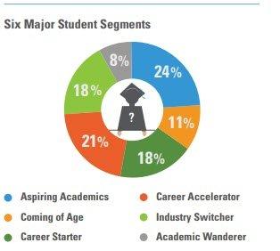 segmentation with education CRM