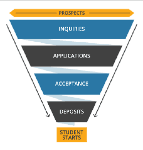 inbound schools marketing