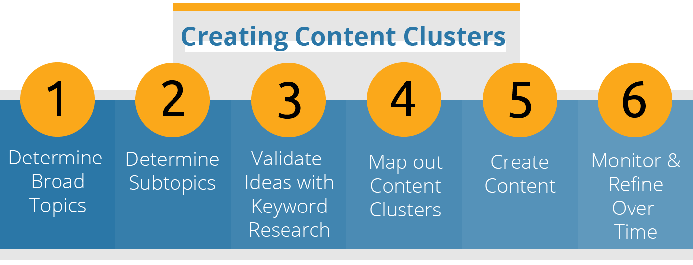 cluster content marketing for higher ed