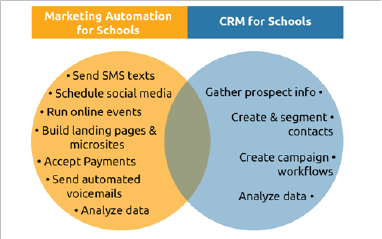 marketing automation for higher education