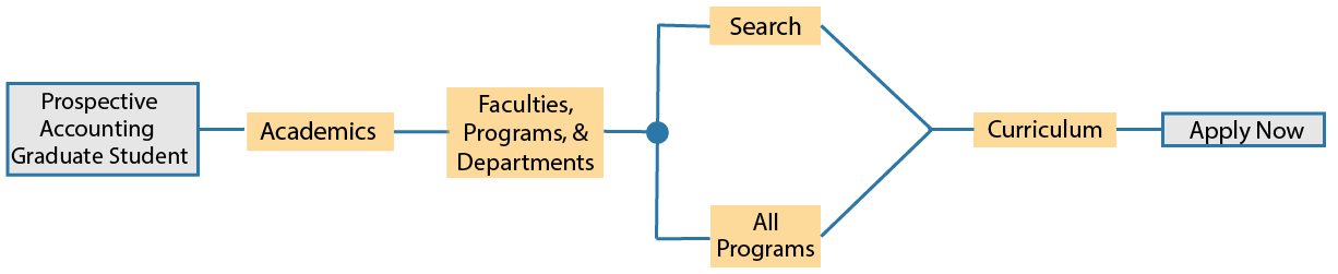 information architecture for schools