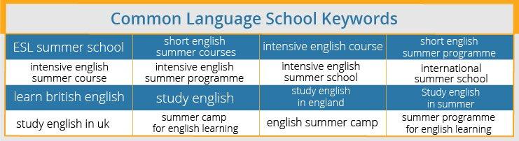 keywords for language schools