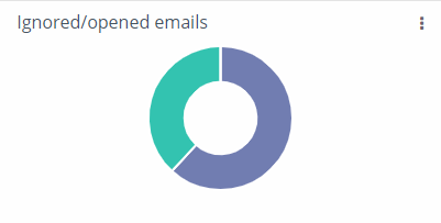 Dashboard - ignored opened emails
