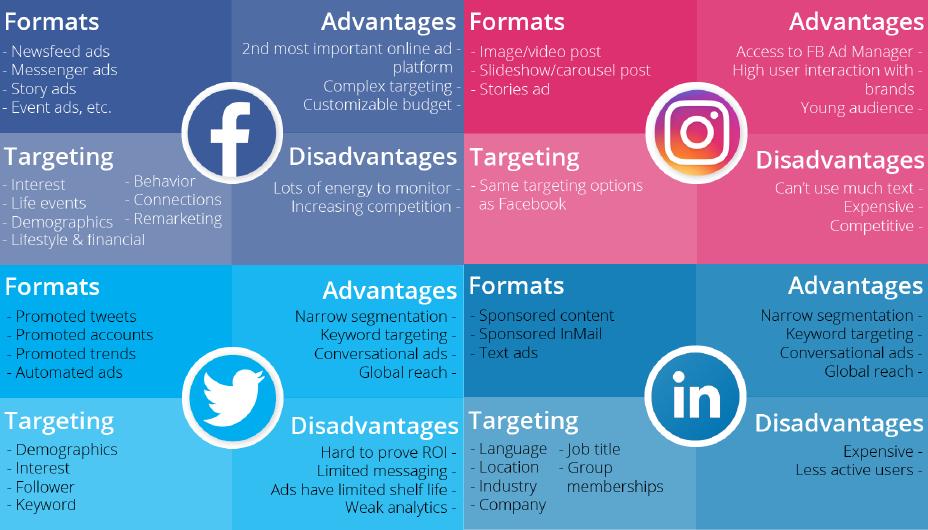 social media for business schools