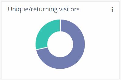 unique vs returning visitors-20