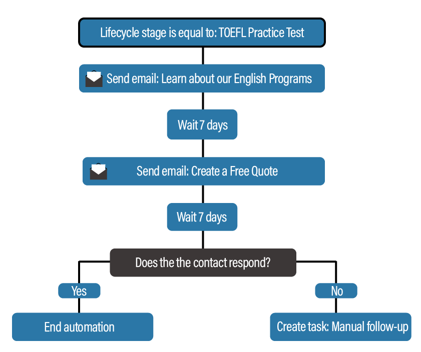 email workflow for language schools