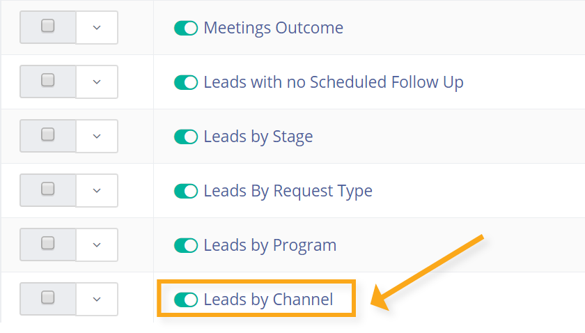 leads by channel report