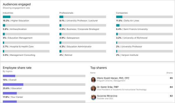 Social Media Analytics for schools
