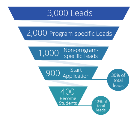 admissions funnel schools