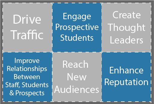 igher education social media strategies