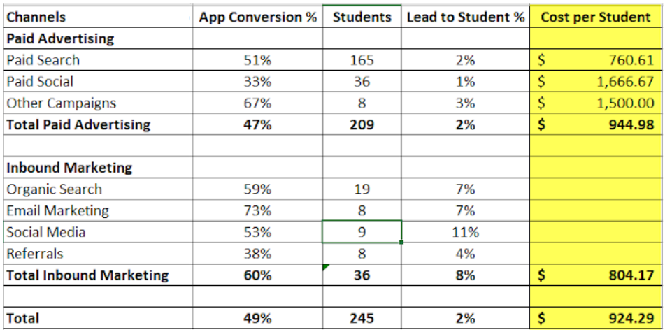 conversion rate optimization for schools