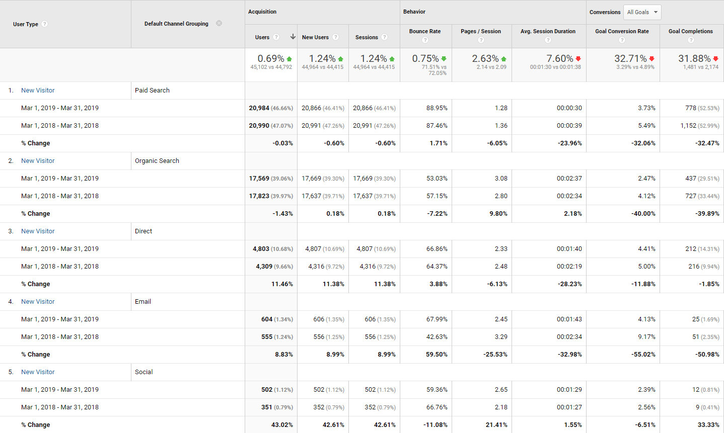 education google analytics