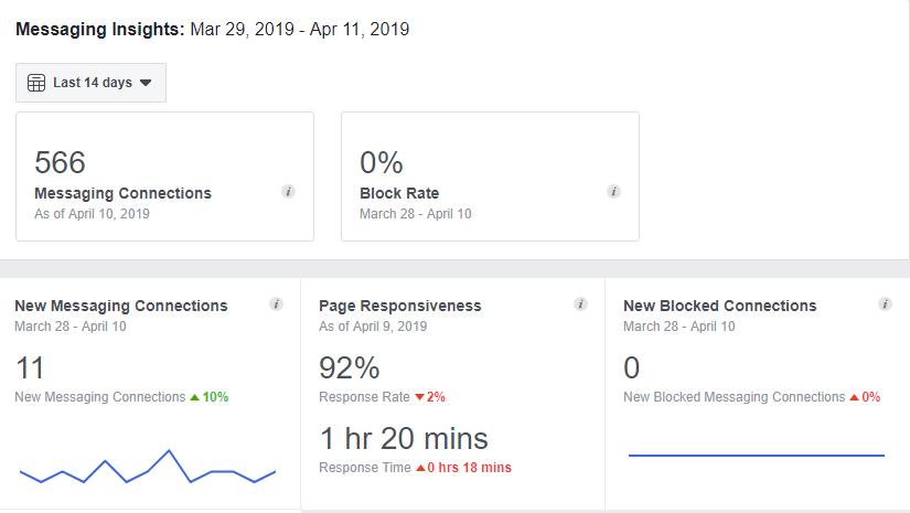facebook analytics for schools