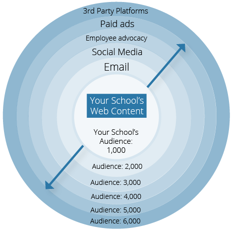 higher education content strategy
