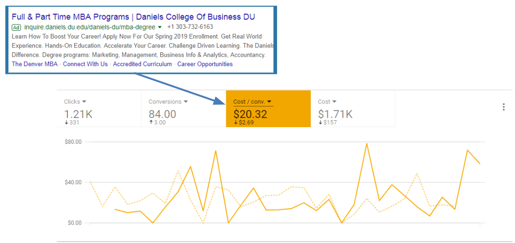 paid advertising analytics for schools