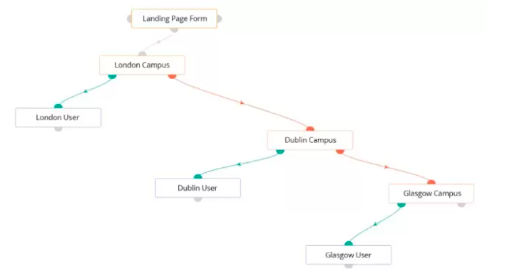crm workflows for schools
