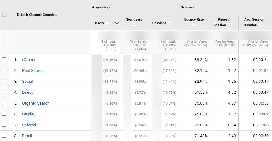social media analytics for education