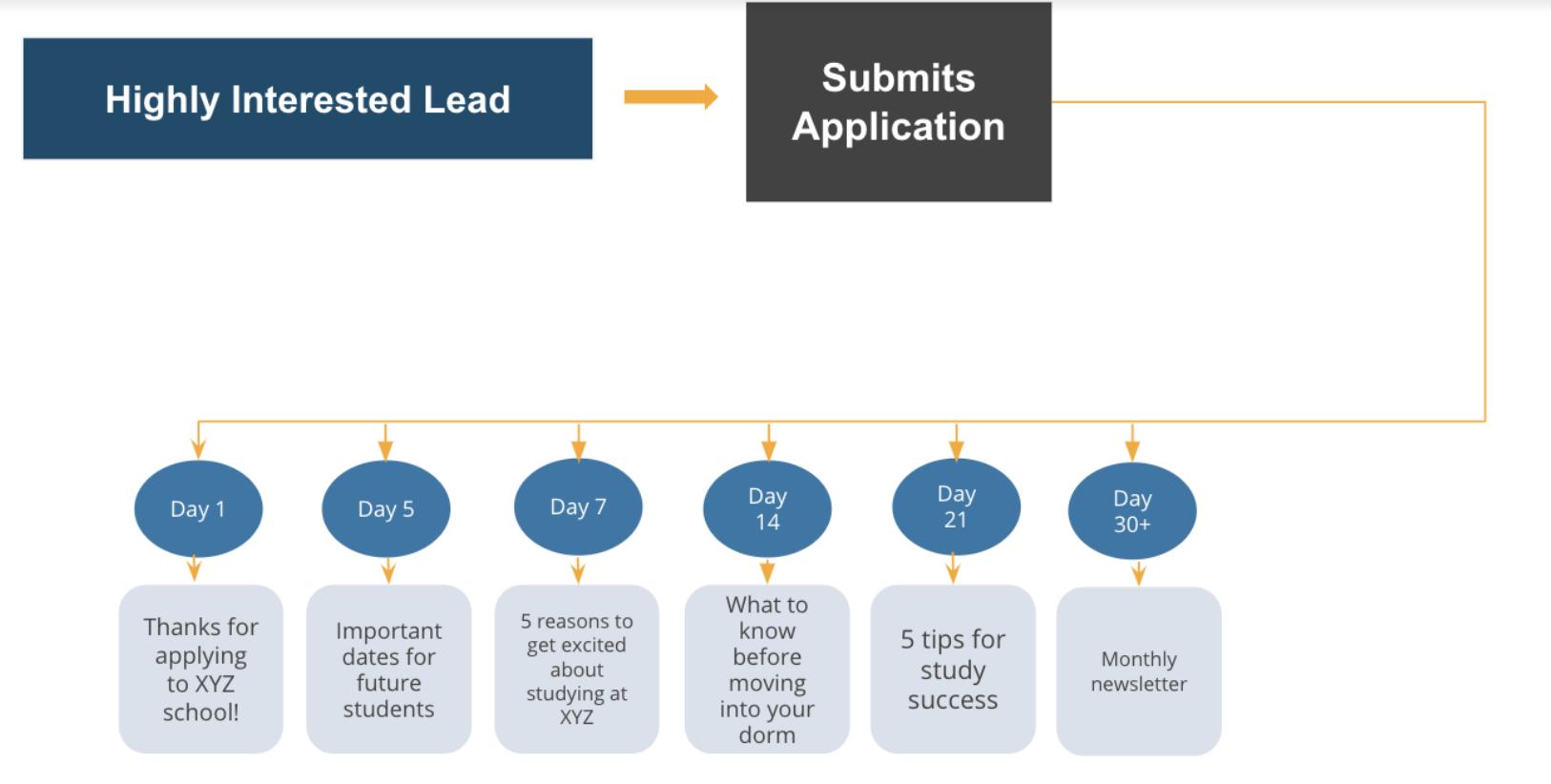 student application portal workflow