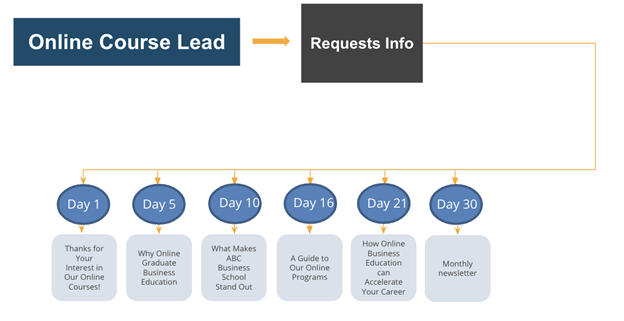 email workflows for business schools