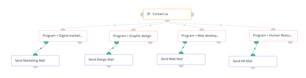 email workflows for student recruitment
