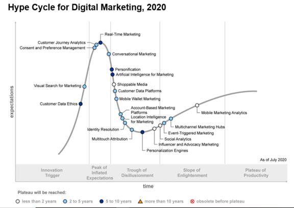 higher education digital marketing trends