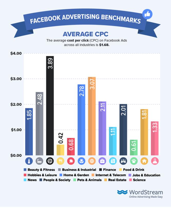 education advertising KPIs